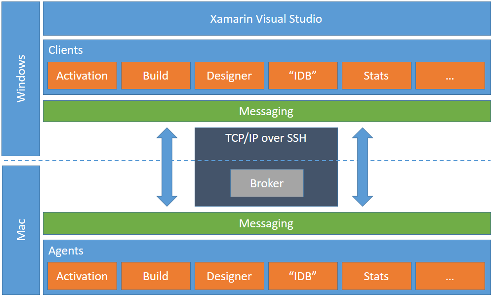 Xamarin Communication Overview