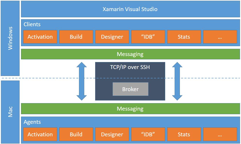 Xamarin Communication Overview